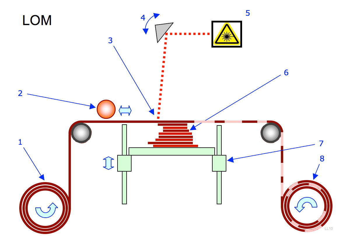 uno spin instructions pdf