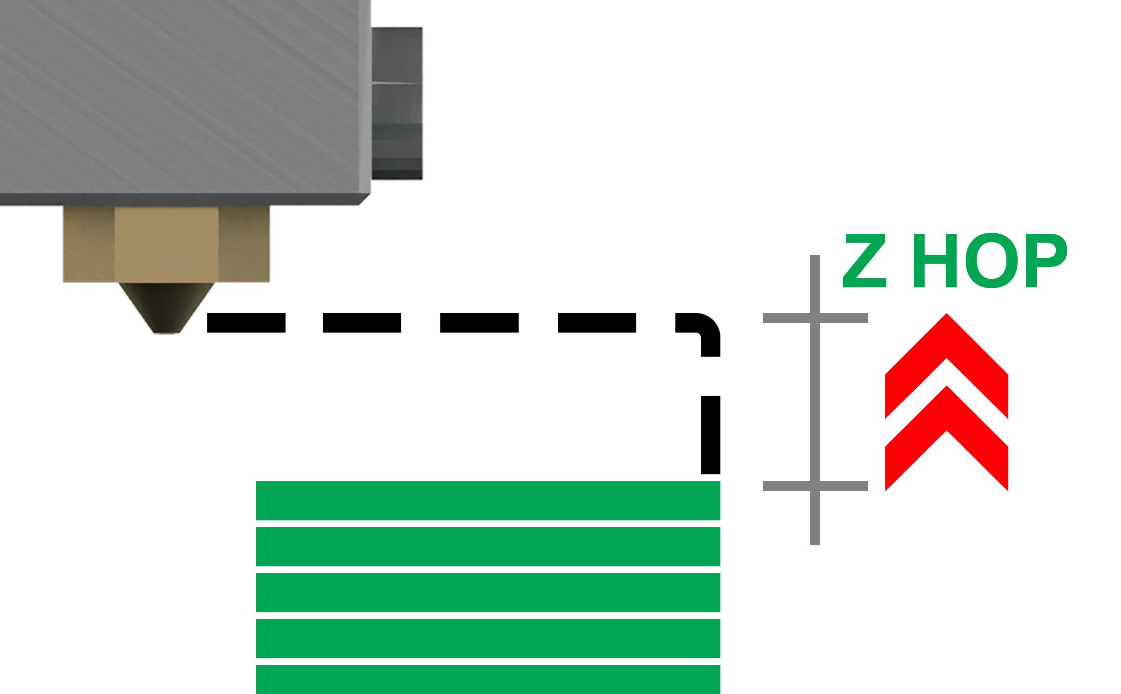 Top layer perfetti con la funzione Z hop