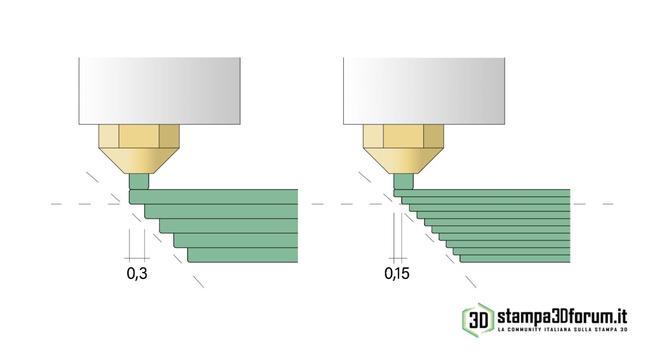 Stampa 3D inclinata 02.jpg