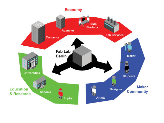fablab ecosystem