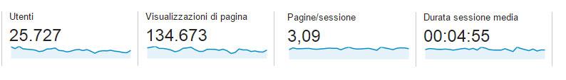 Panoramica-del-pubblico---Google-Analytics