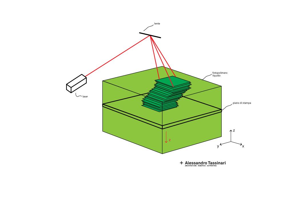stampa-3d-sla-schema-funzionamento