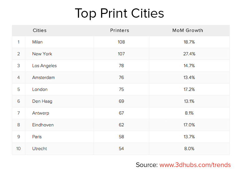 Top_Print_Cities_August_0