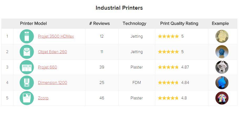 Printer industrial quality 3dhubs novembre 2014
