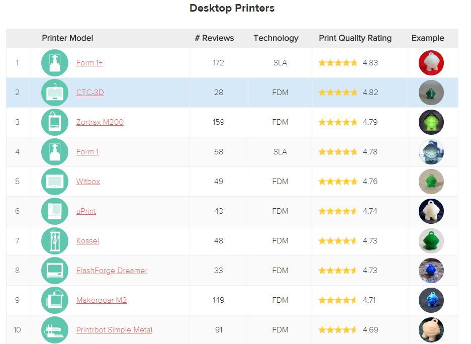 3DHubs trends gennaio 2015